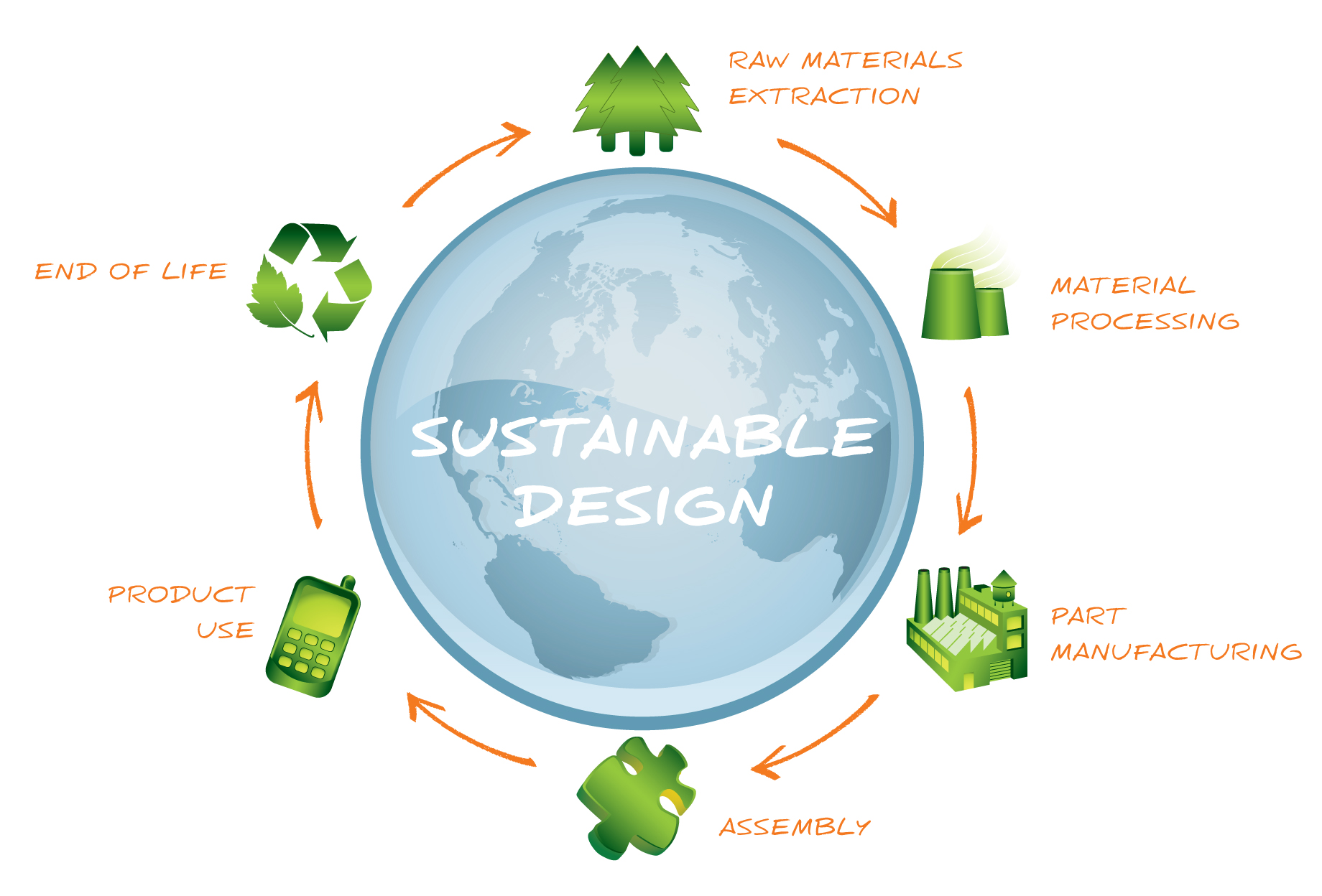 July Meeting: Sustainable Smart Home